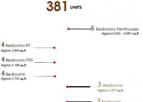 381 Units